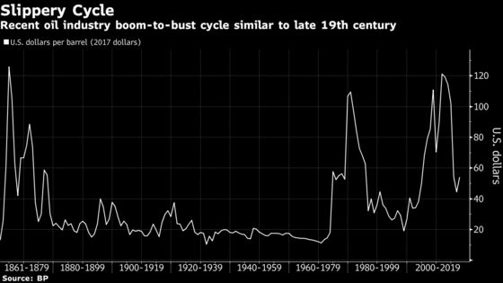 Oil Industry Boom-to-Bust Cycle Took a Turn: 1861-2017