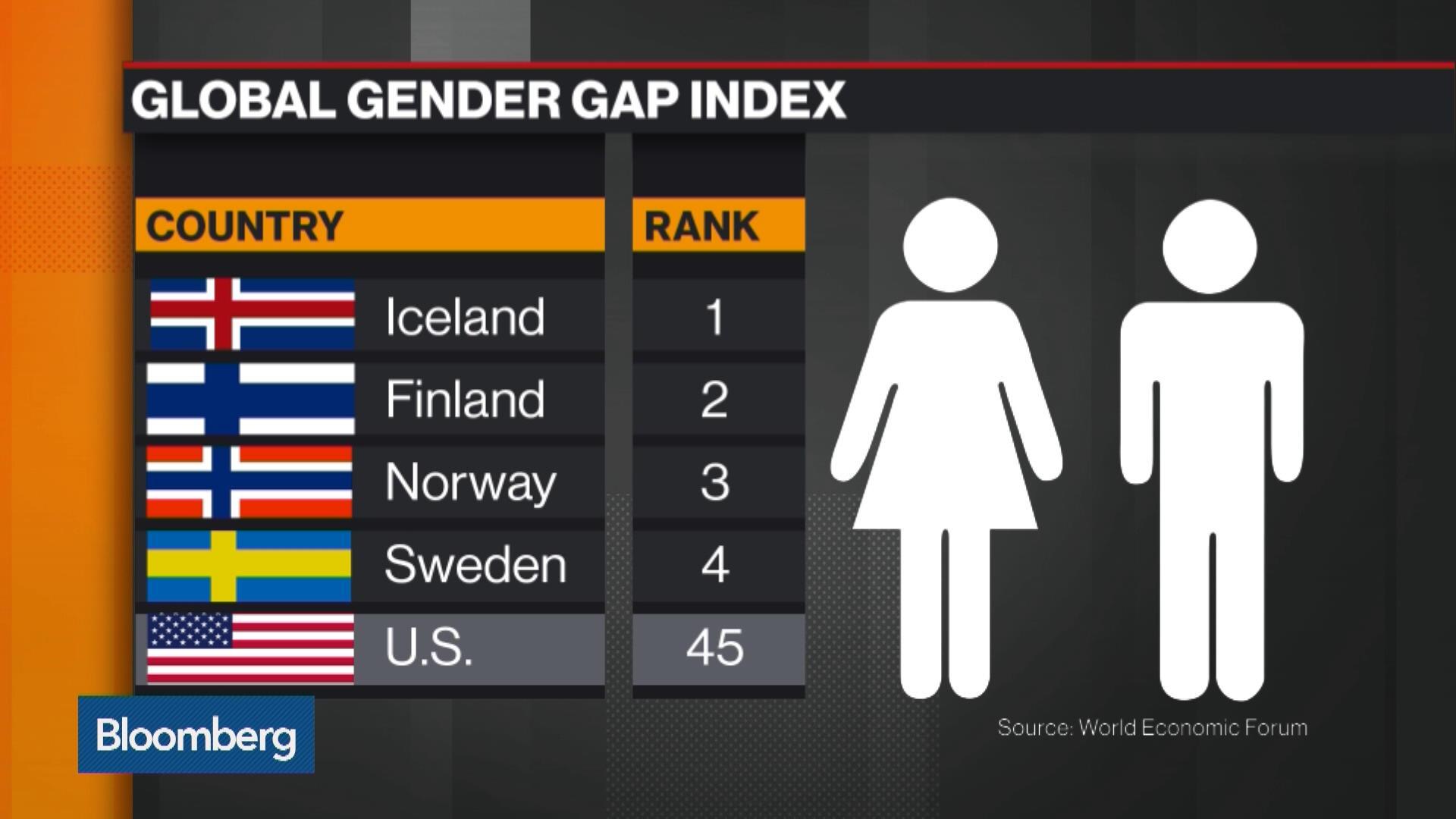 какое место занимает россия по гендерному равенству