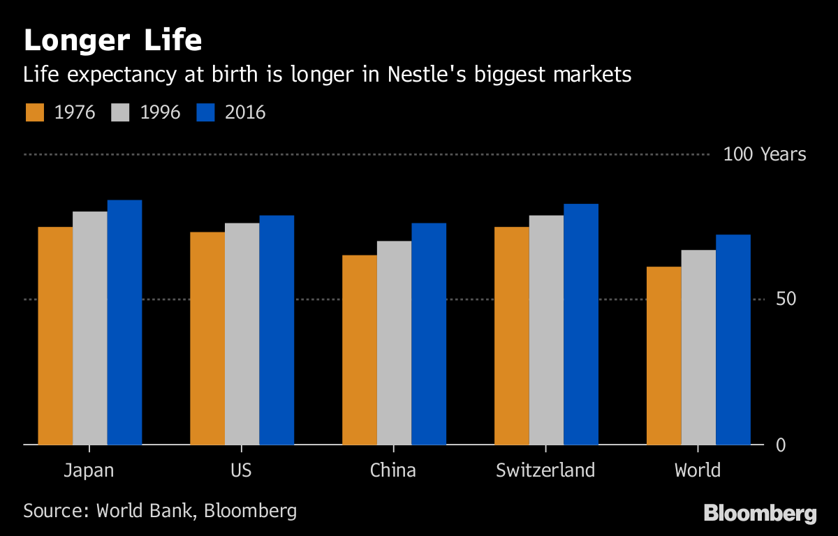 Nestle Wants Your DNA to Sell You Supplements - Bloomberg