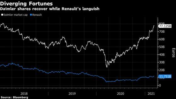 Renault to Sell$1.4 Billion Daimler Stake, Maintain Partnership