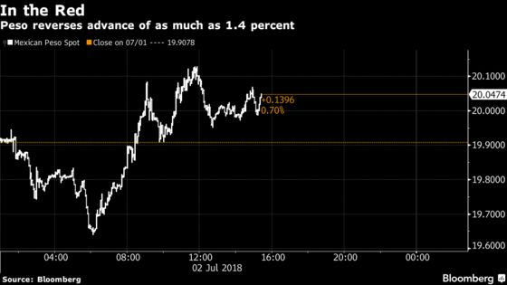 Peso Falls as AMLO Win Spurs Uncertainty Over Mexico's Economy