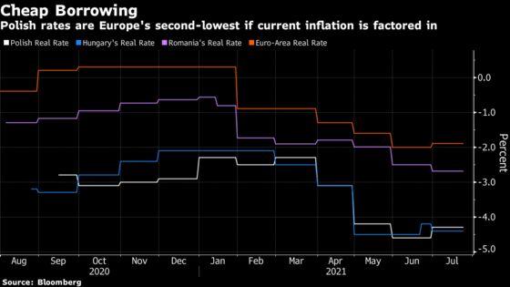 Inside the Power Struggle Helping Keep Polish Rates Near Zero