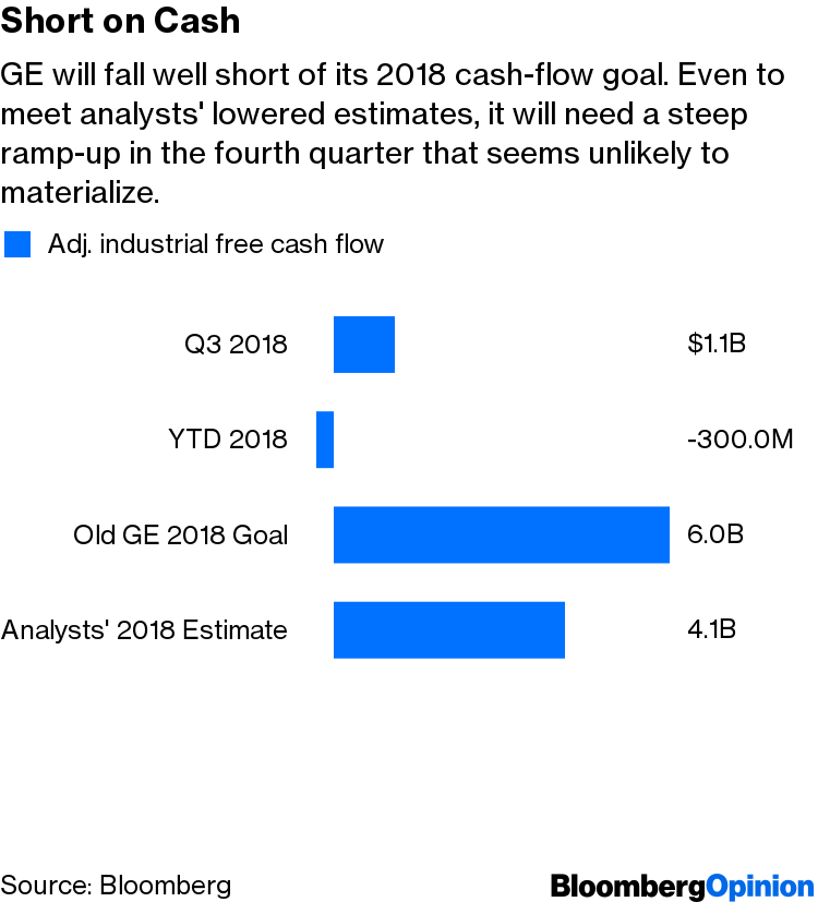 GE Downgrade Powers Up Debt Headwinds - Bloomberg