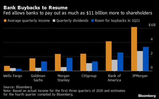 JPMorgan, Goldman to Restart Buybacks as Fed Gives Green Light