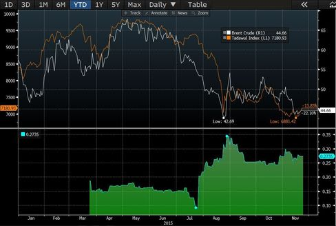 Correlation between the Tadawul All Share Index and the price of Brent crude