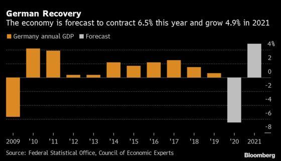 German Economic Recovery to Begin in Summer Merkel Advisers Say