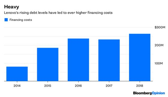 Lenovo's Financing Costs Just Hit a Record. For No Payoff