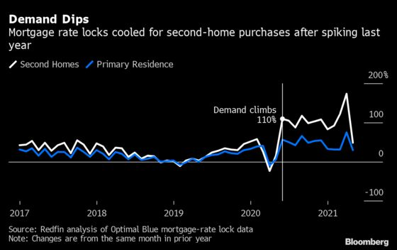 Rush to Buy Second Homes Slows in U.S. With Offices Reopening