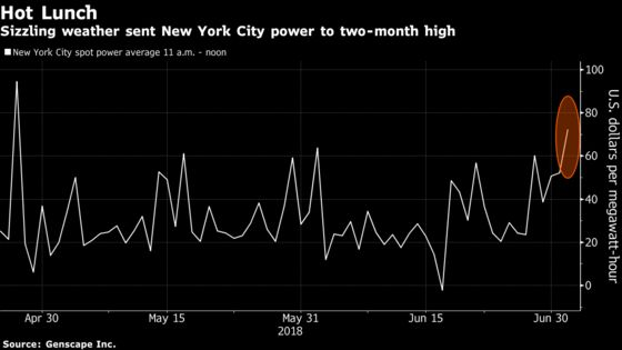 Heat Wave Sends New York City Lunchtime Power to Two-Month High