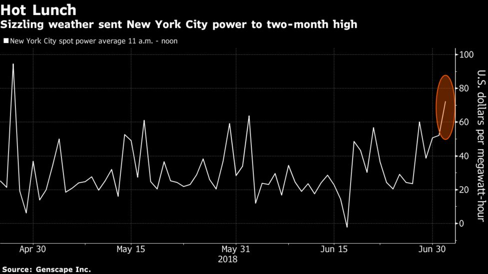 Heat Wave Sends New York City Lunchtime Power To Two Month High
