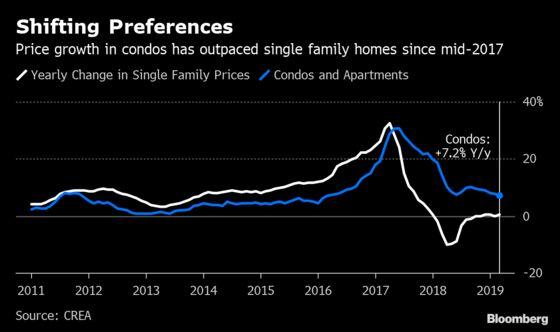 Mansions Languish, Condos Pop as Toronto Homes Sales Face Spring Test