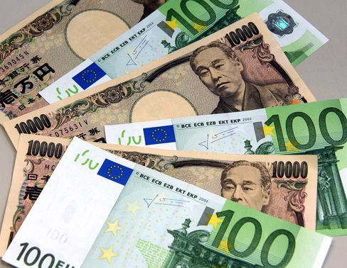 Euro Set for Weekly Decline Against Yen Before Confidence Data