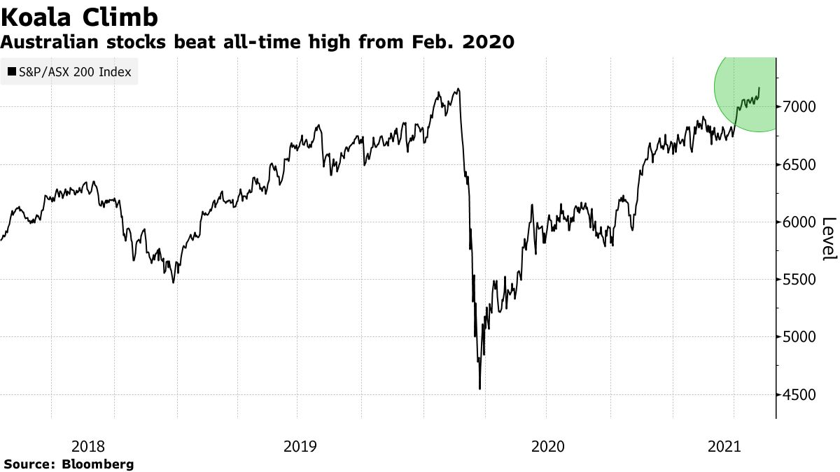 Australian stocks beat all-time high from Feb. 2020