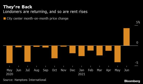 Central London Rents Jump by Record as Tenants Return to Capital