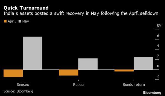 Indonesia's Virus Surge Has Nervy Traders Recalling India Rebound