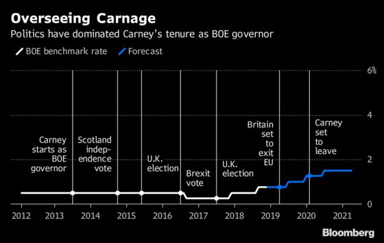 Carney Says the Bank of England Is Ready to Respond to Brexit