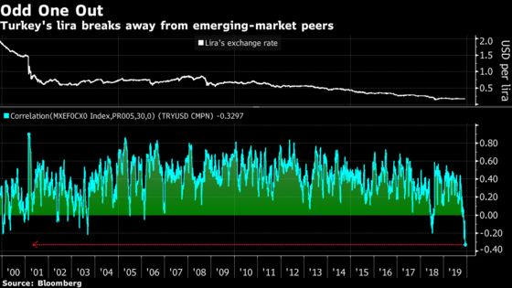 As Emerging Markets Head One Way, Turkey Lira Goes the Other