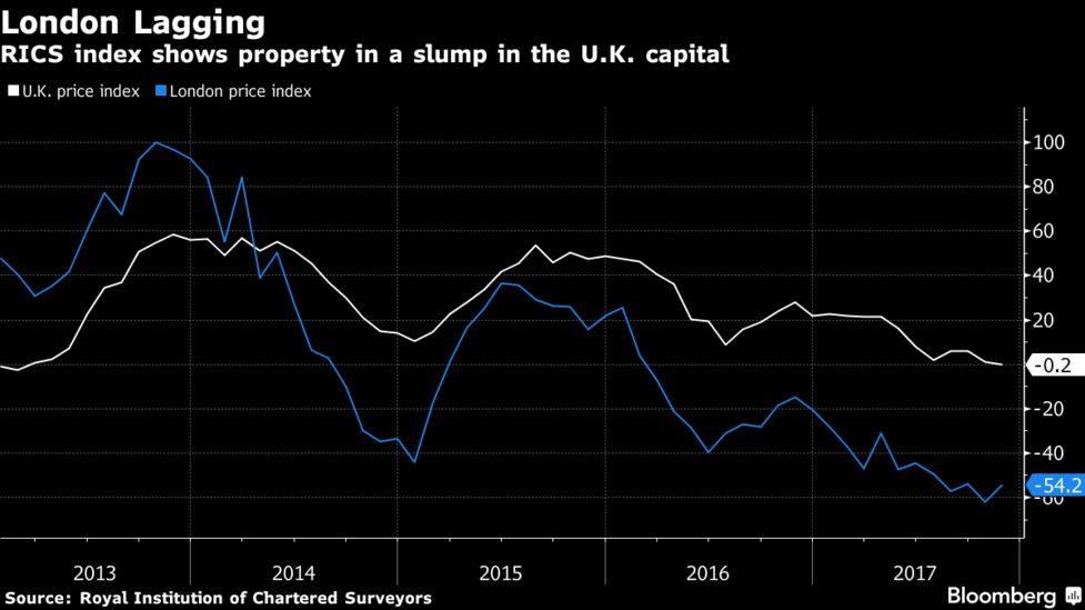 dd5a301dc37624 U.K. s Biggest House-Price Jumps Came Outside London Last Year ...