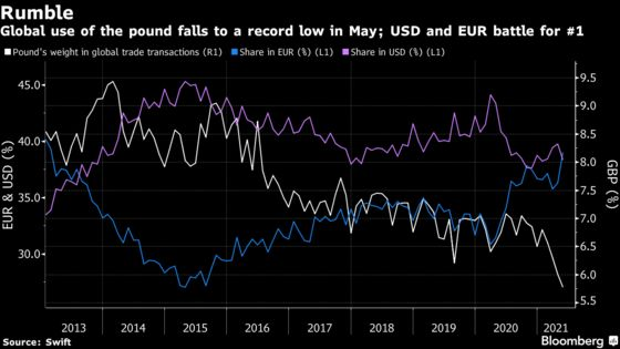 Pound Falters in Global Payments While Euro Hits Top Spot