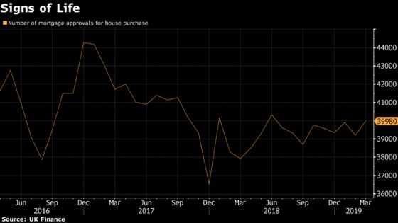 U.K. Mortgage Approvals Hit Highest Level in Nine Months