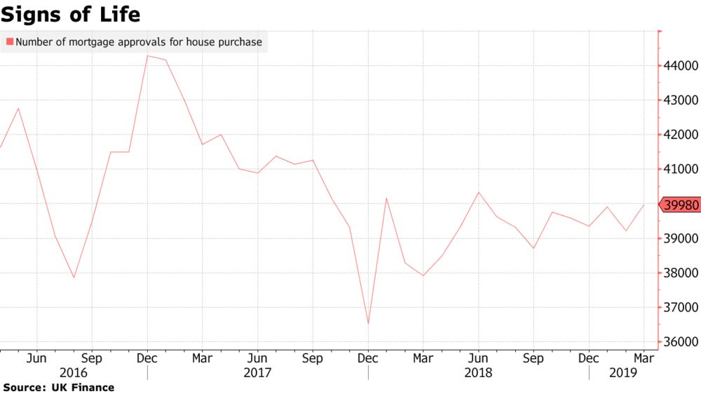 U.K. Mortgage Approvals Hit Highest Level in Nine Months