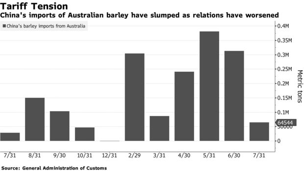 China's imports of Australian barley have slumped as relations have worsened