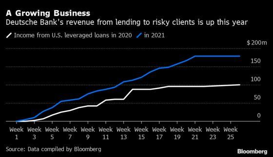 Deutsche Bank Risks Higher Capital Bar for Leveraged Loans
