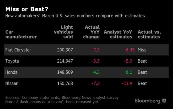 Hangover From Tax 'Euphoria'Hits U.S. Car Buyers