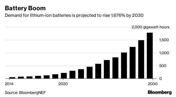 The Battery Boom Could End Up Burning Some Investors