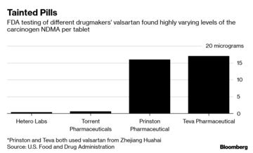 Valsartan Recall: Tainted Heart Drugs Face Lawsuits Over