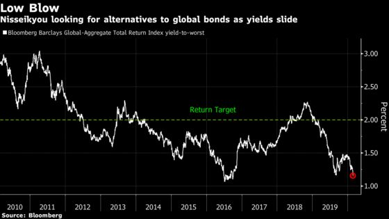 Japan Pension Fund Sheds Bonds, Bets Virus Fears Are Overblown