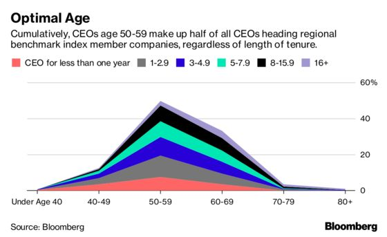 Majority of CEOs Around the World Aren't Recession-Tested