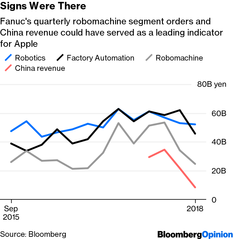 Apple's China IPhone Woes Foretold by Japan Machine Makers - Bloomberg