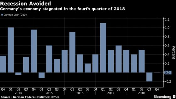 German Economy Stagnates, Just Barely Skirting a Recession