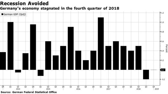 Germany's economy stagnated in the fourth quarter of 2018
