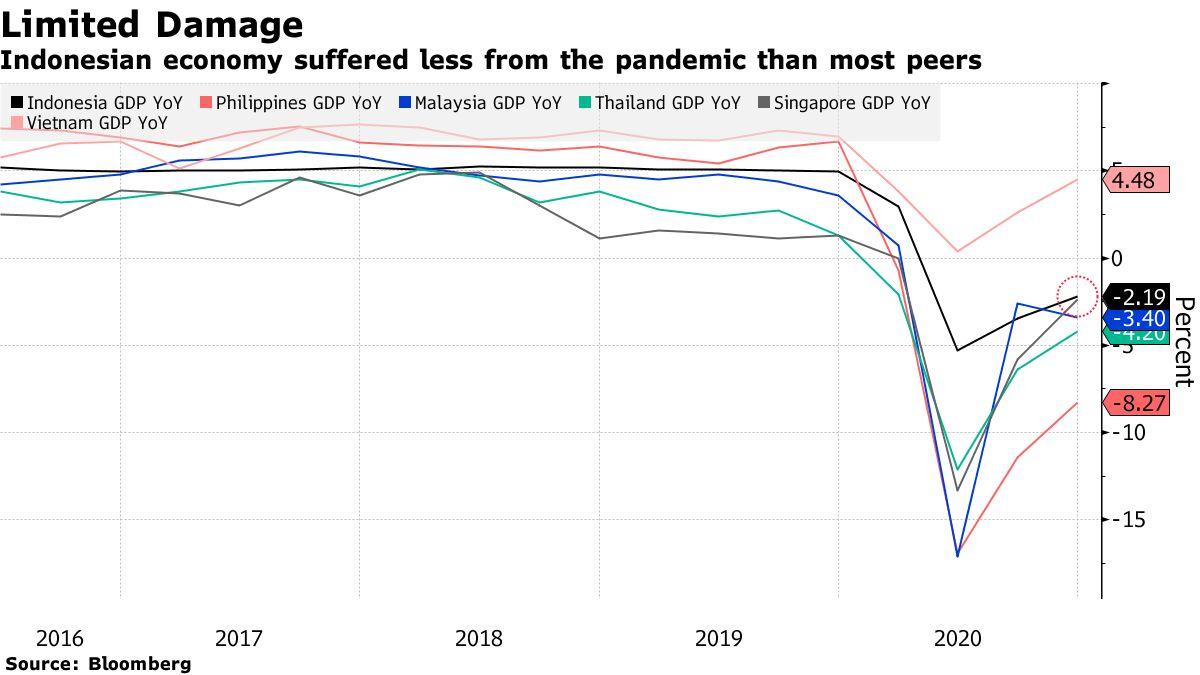 Perekonomian Indonesia lebih terpengaruh oleh epidemi daripada kebanyakan negara lain