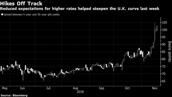 Skip the Brexit Battle, Try Trading the Bank of England War