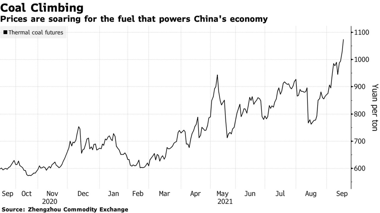 Prices are soaring for the fuel that powers China's economy