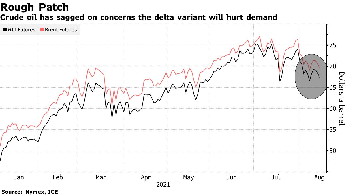 Crude oil has sagged on concerns the delta variant will hurt demand