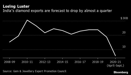India Says Slump in Diamond Exports Is Much Worse Than 2008