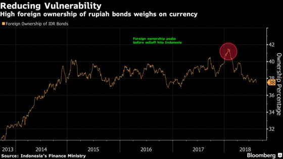 Indonesia Wants Foreigners to Own Less Bonds in Long Run