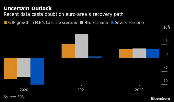 ECB Stimulus Signal Sought as Euro Economy Sinks Into Gloom