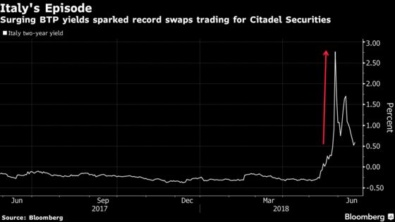 Citadel Securities Has Swaps-Trading Bonanza in Italy Chaos