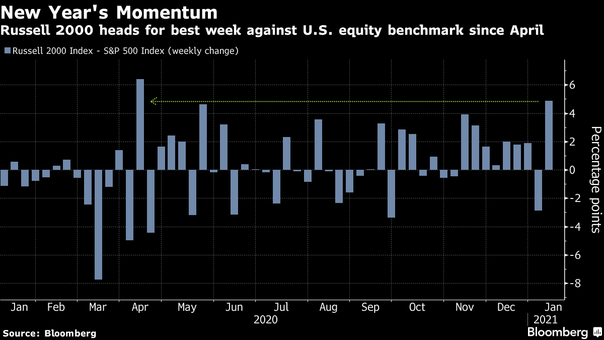 Russell 2000 heads for best week against U.S. equity benchmark since April