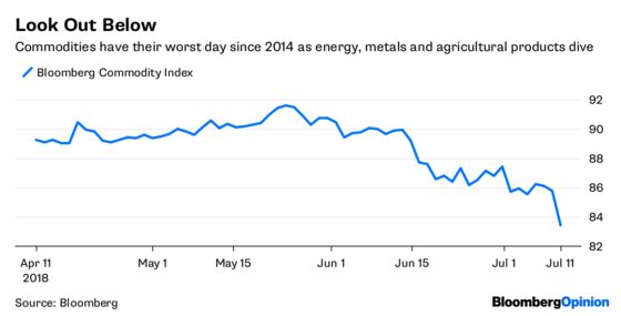 The Rout in Commodities Can No Longer Be Ignored
