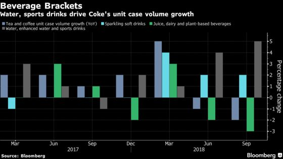 Coca-Cola's Results Indicate Soda Isn't Dead, But Hold the Sugar