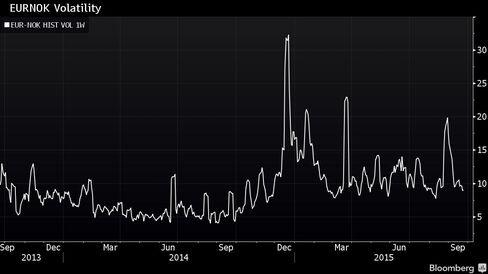 EURNOK Volatility