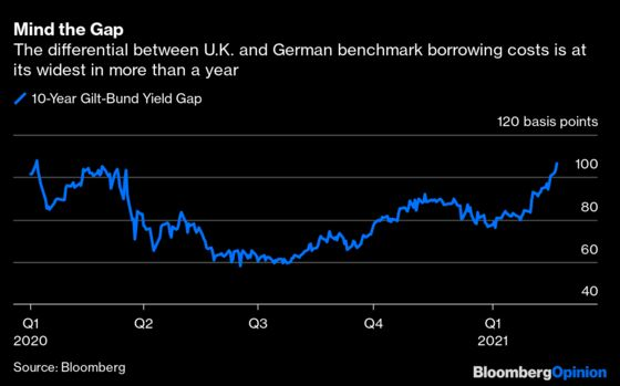 U.K. Assets Are Rationally Exuberant,for Now