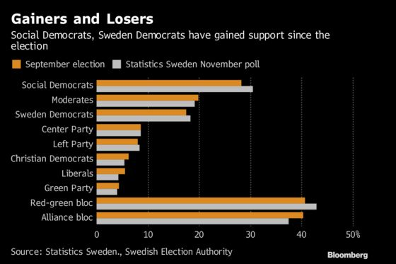 Poll Strengthens Lofven's Hand in Swedish Political Talks