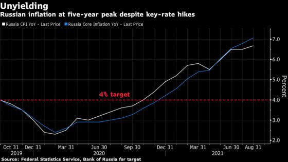 Russia Says More Tightening Possible After Modest Rate Hike